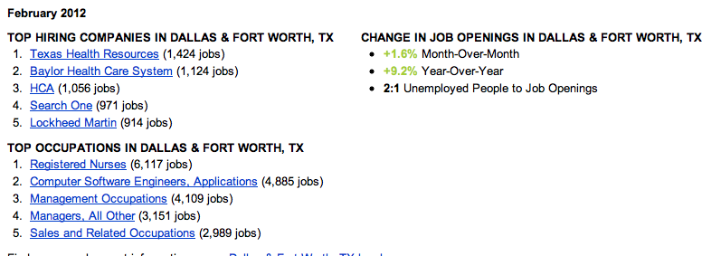 DFW job trends 2/12