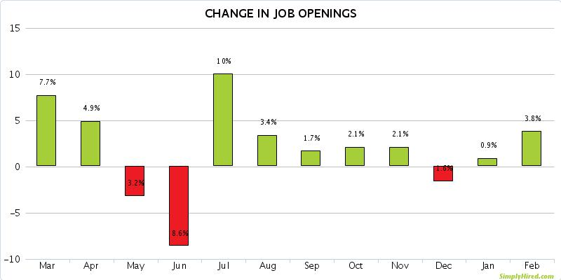 San Antonio Job Opening Trends