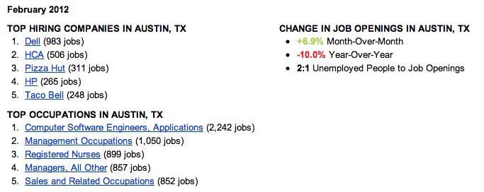 Top Jobs in Austin