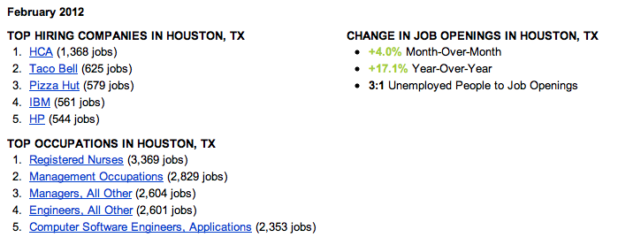 Houston Job Trends