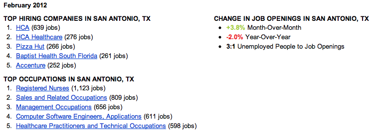 San Antonio Job Trends