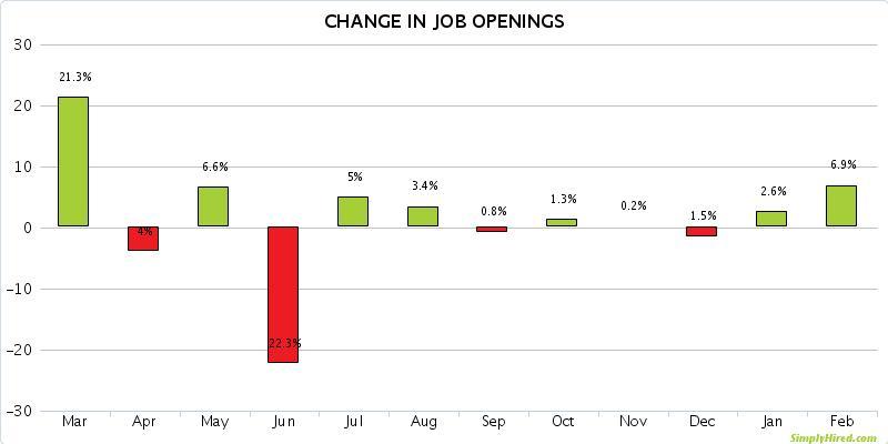 Austin Job Opening Trends